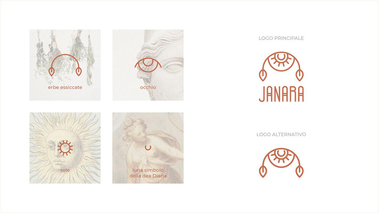 Come nasce l'identità grafica di un'attività? Scopri la creazione della style guide e del logo: concept. Dal blog di Marianna Milione