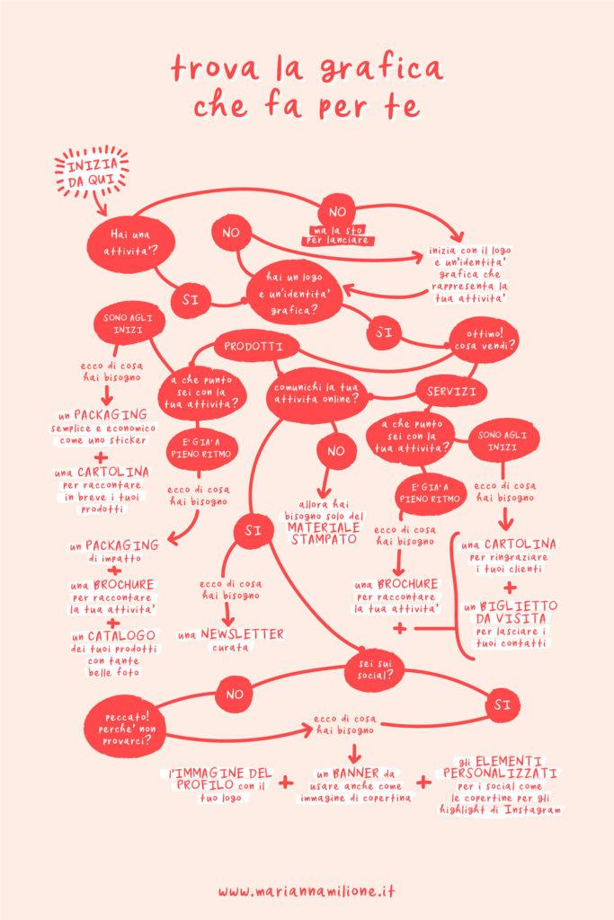 Fai il test per trovare la grafica giusta per la tua attività. Dal blog di Marianna Milione