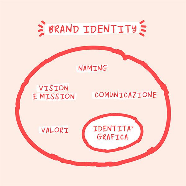 La brand identity è un insieme che comprende l'identità grafica. Dal blog di Marianna Milione